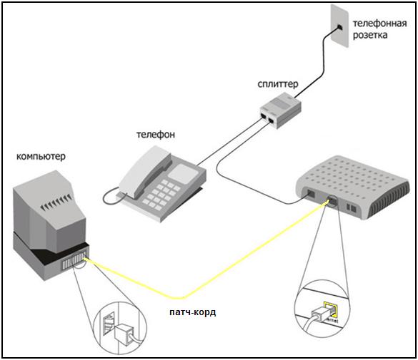 схема подключения ADLS интернета