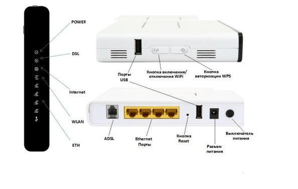 схема разъемов роутера sagemcom fast 2804