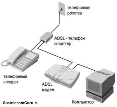 схема подключения ADSL интернета
