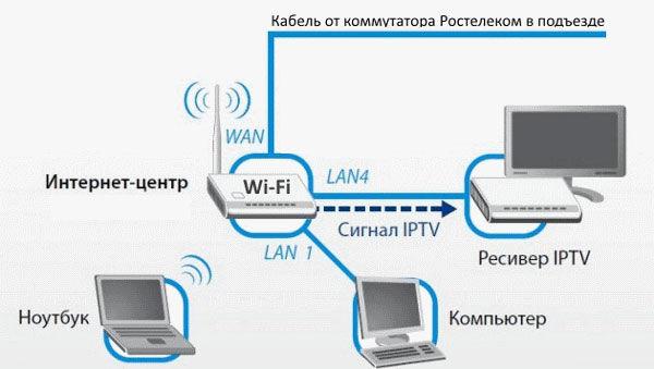 схема подключения приставки Ростелеком Ethernet кабелем